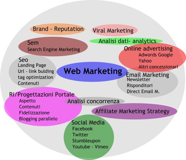 canali del web marketing