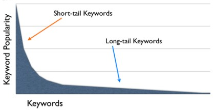 long short tail keywords for ranking